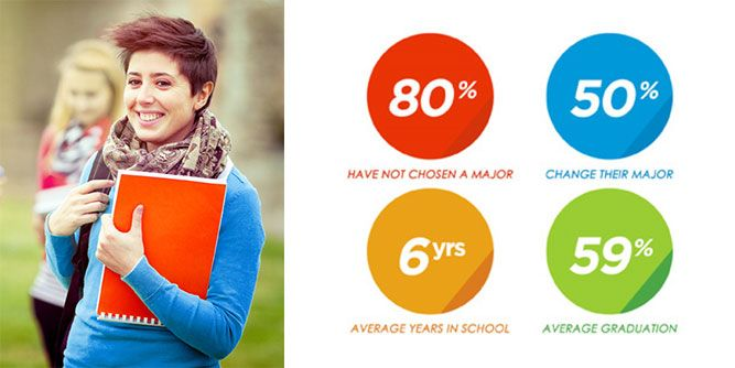 College Choice Today slide 2