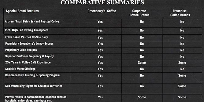 Greenberry Coffee slide 6