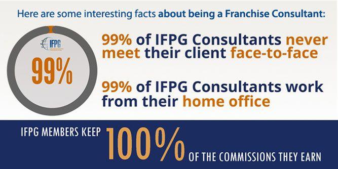 IFPG Certified Franchise Consultant Training slide 4