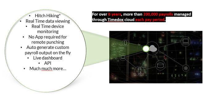 Timedox - Time Clock slide 5