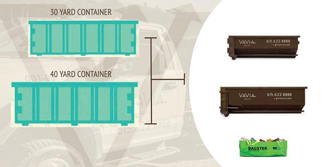 VaVia - Become a Dumpster Rental Franchisee slide 4